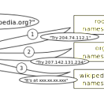 An_example_of_theoretical_DNS_recursion by Lion Kimbro - commons wikimedia org
